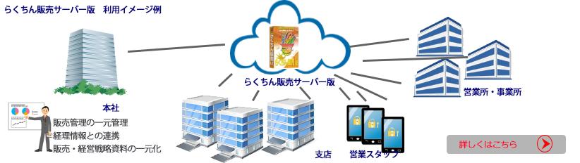 らくちん販売は複数端末や多拠点運用も可能なクライアントサーバー構成もございます。